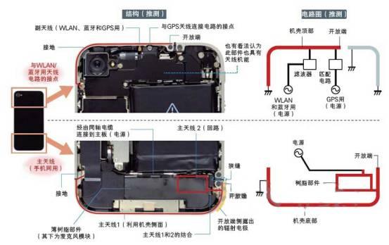 iPhone4のメイン&サブアンテナの構造や回路図