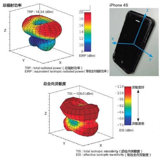 iPhone4の三次元受信構造