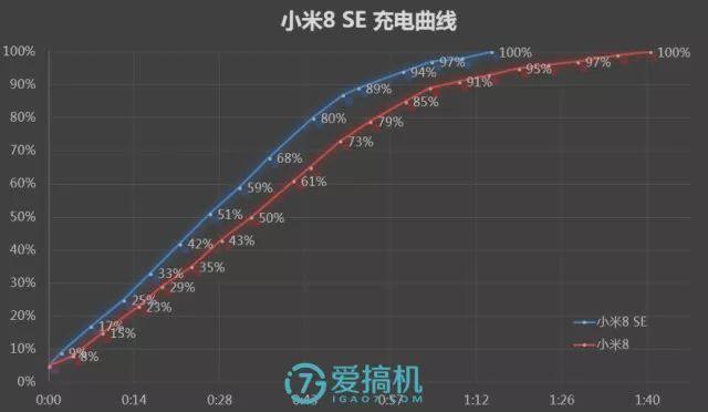 QC 3.0充電性能テスト
