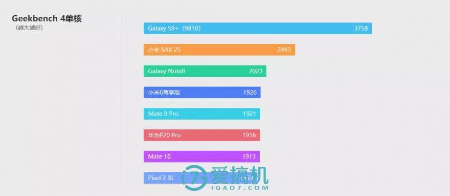 キリン970プロセッサの性能テスト-1