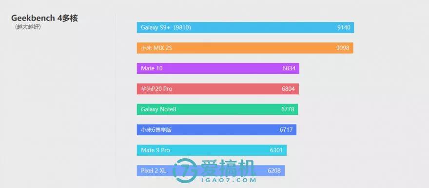 キリン970プロセッサの性能テスト-2