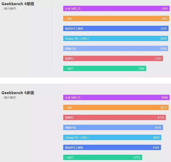 Snapdragon845の性能テスト