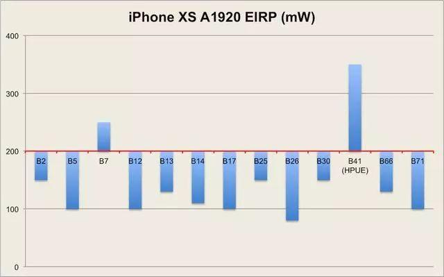iPhonexs 電波テスト