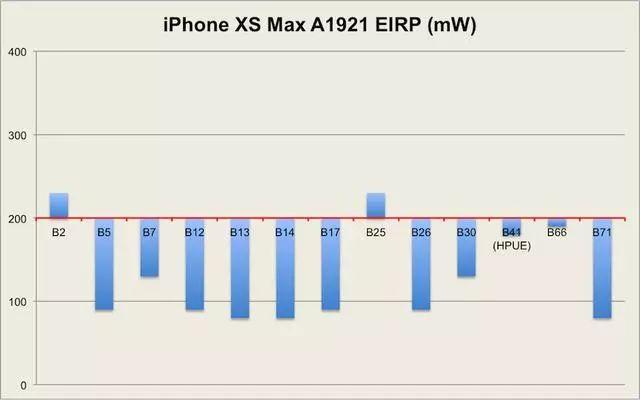 iPhonexs max電波テスト