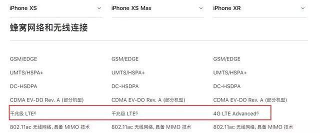 iPhonexs、iPhonexs max、iPhonexrの通信比較