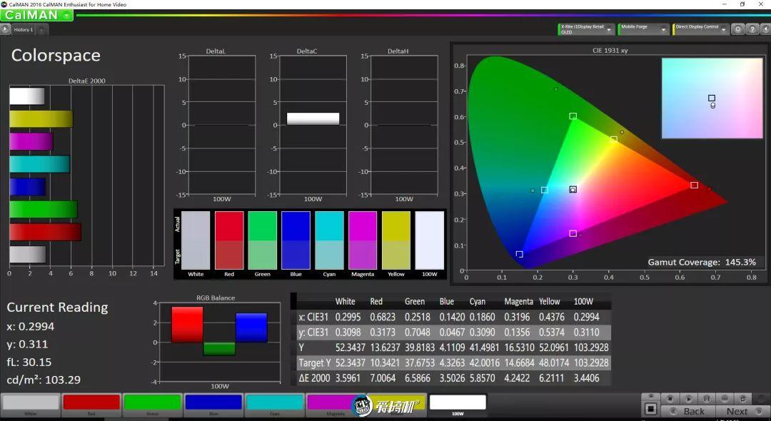 拡張モード―sRGB色域 145.3%をカバー