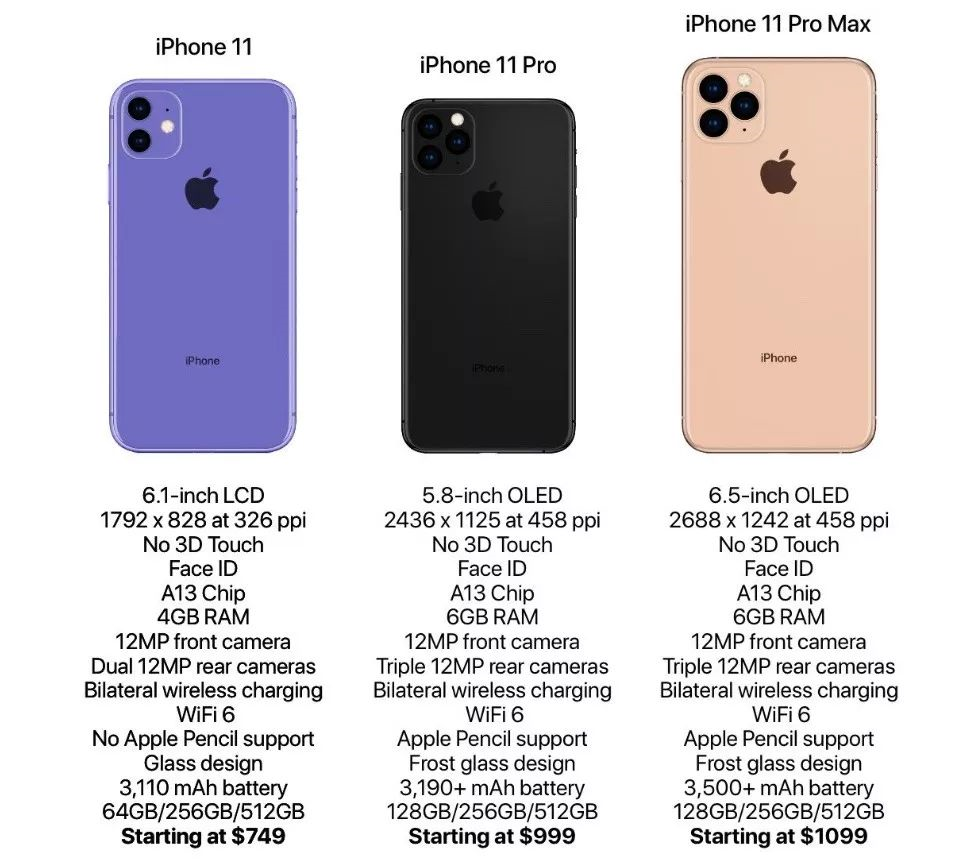 iPhone11/iPhone11 Pro/iPhone11 Pro Maxのスペック情報