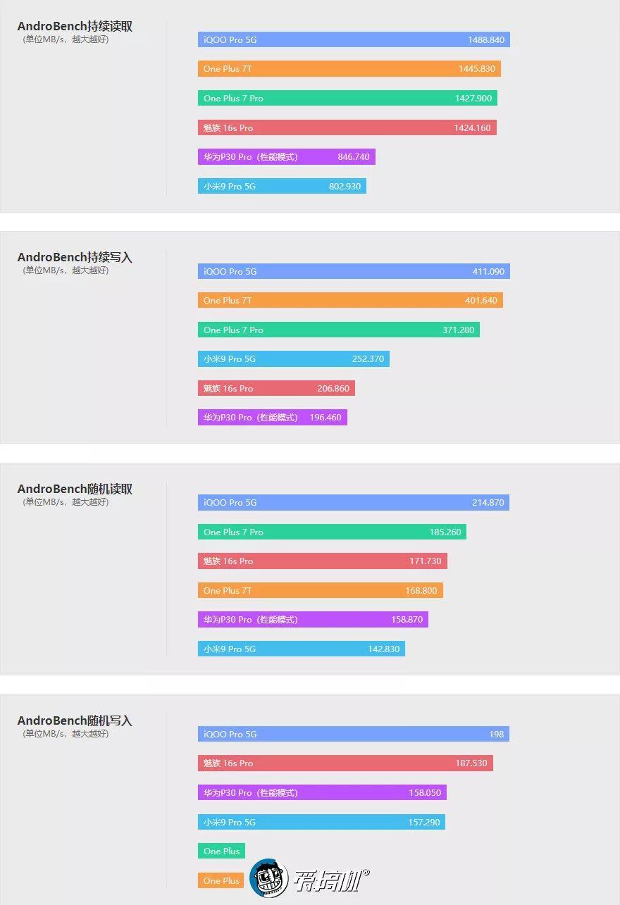 フラッシュメモリー性能テスト|OnePlus 7T レビュー