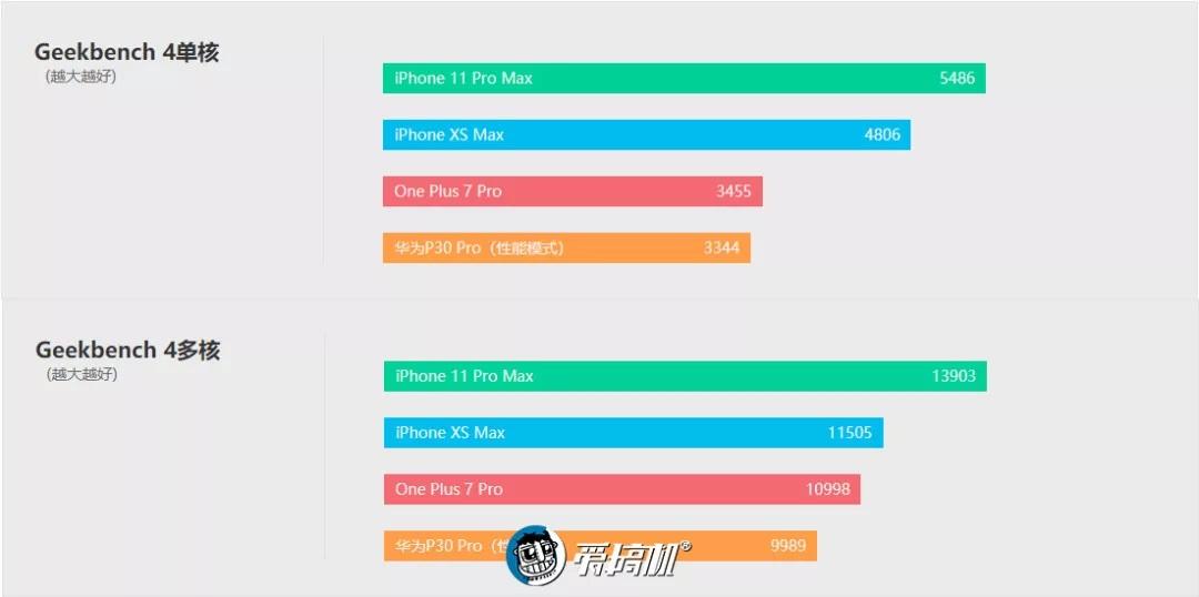 iPhone11のCPU性能テスト