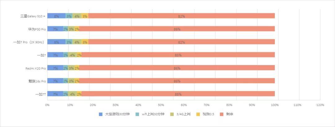 OnePlus 7T 充電性能テスト|OnePlus 7T レビュー