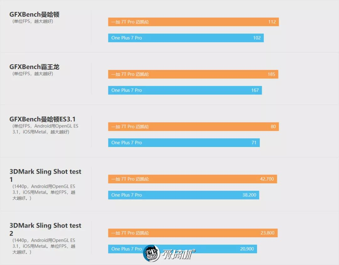 OnePlus 7T Pro McLaren 性能テスト