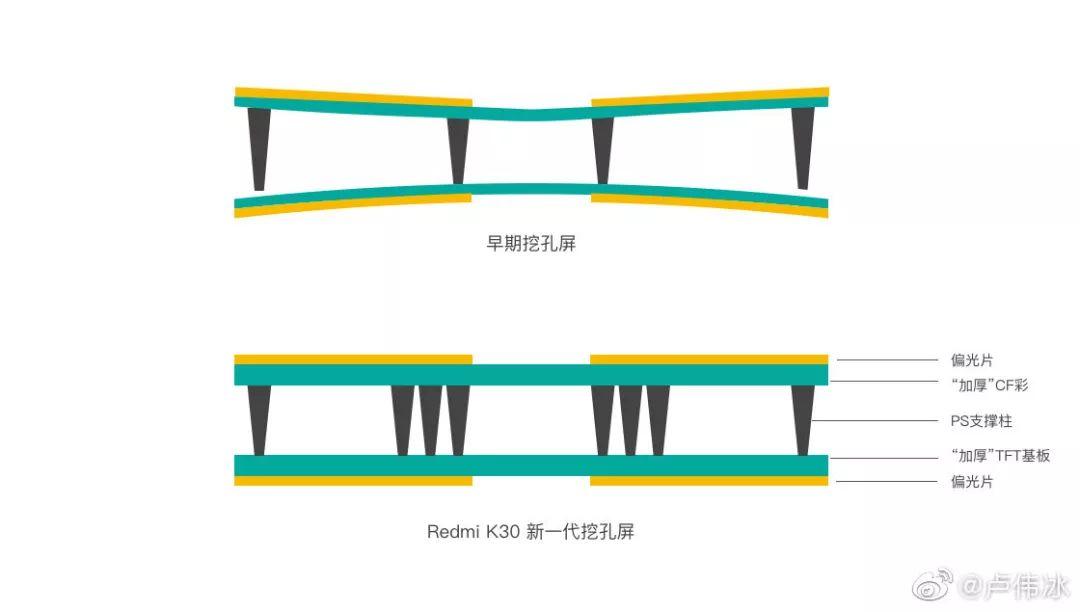 Redmi K30 LCDパネル構造