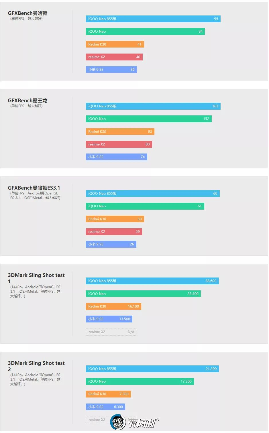 Reddit K30 GPU 性能テスト