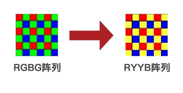 RYYB配列センサー