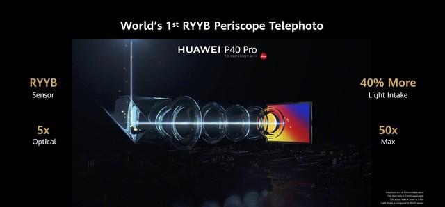 RYYB潜望鏡ズームセンサー