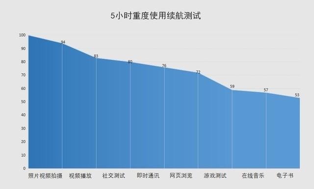 Huawei P40 Pro バッテリー持続時間テスト