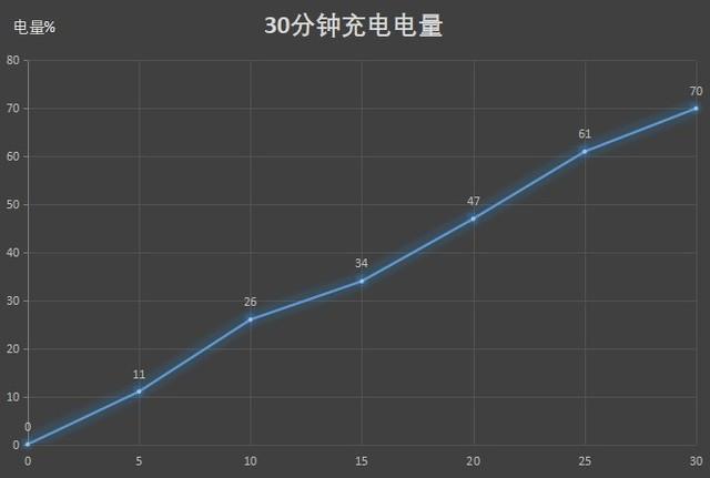 Huawei P40 Pro 充電時間テスト